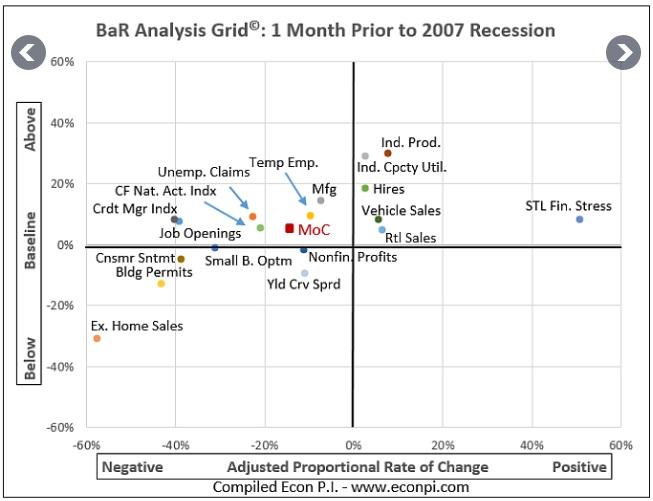 2007 Recession Snapshot
