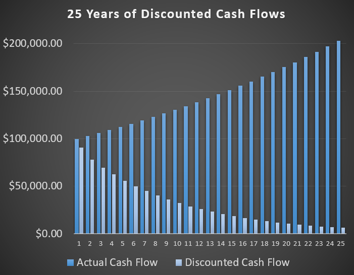 Discounted Cash Flow Chart