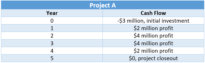 Project A Cash Flows