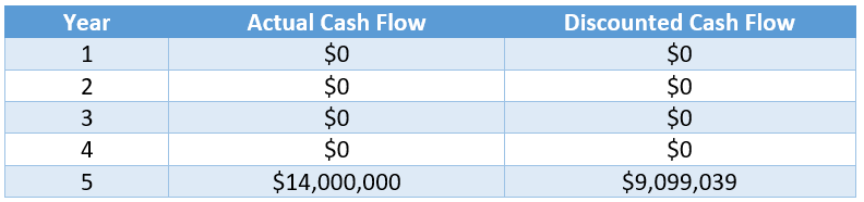 Project B Discounted Cash Flows