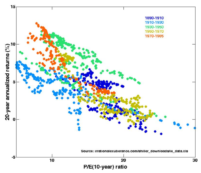 Shiller PE and Rate of Return
