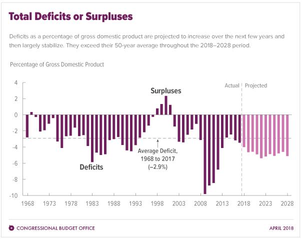 2018 Fiscal Budget Deficit