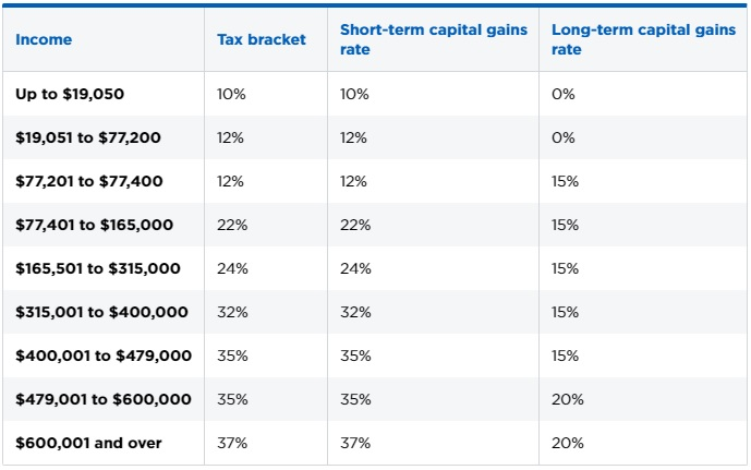 2018 Investment Tax Rates