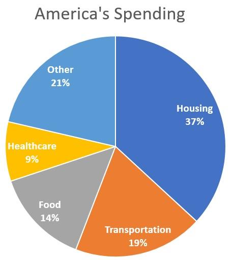 Americas Spending