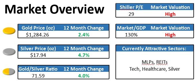 April 2017 Market Summary