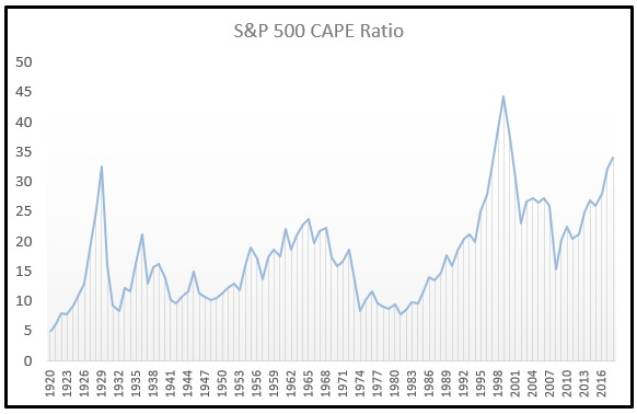 Shiller PE CAPE Ratio Chart