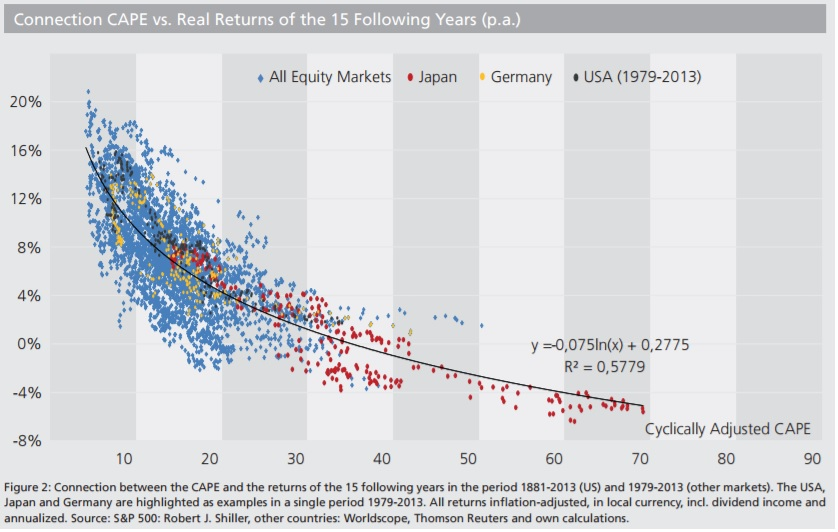 CAPE Ratio Returns