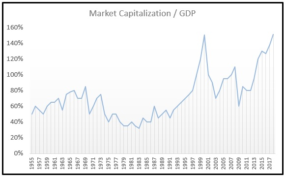 Market Capitalization to GDP Chart