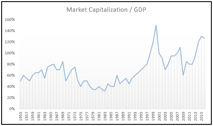 Capitalization to GDP January 2017