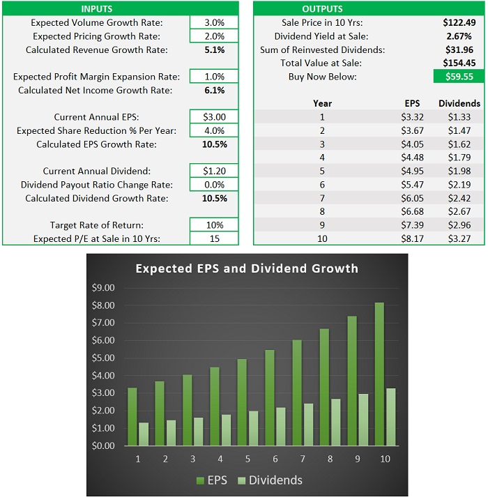 Discounted Cash Flow Calculator Example