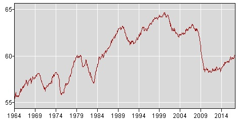 Employment Rate Chart