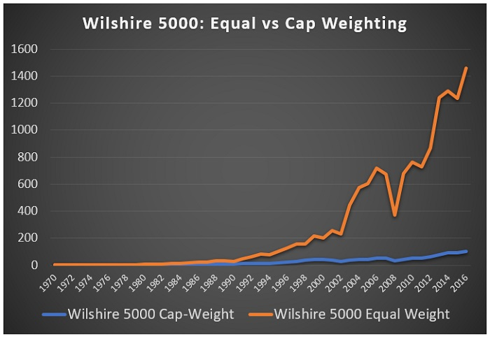 Equal Weighted Index Wilshire 5000