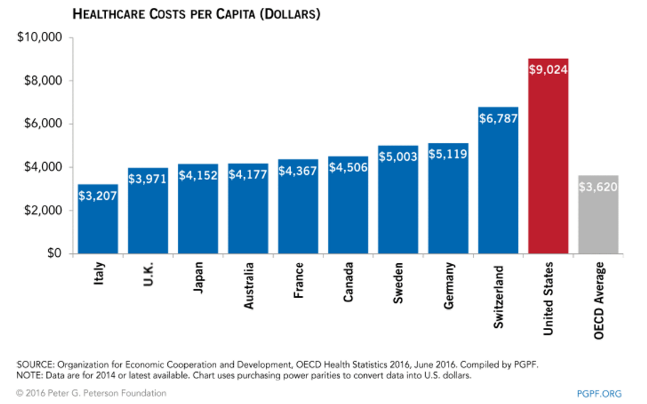 Healthcare Costs per Capita