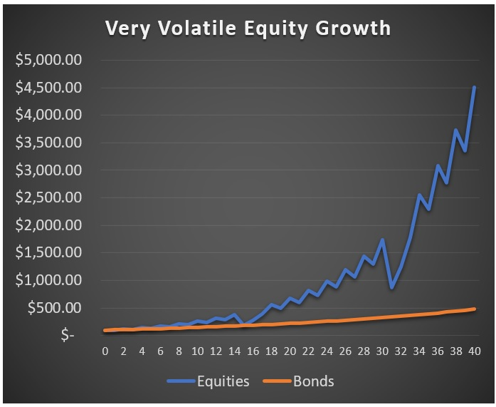 High-Stock-Volatility-Example