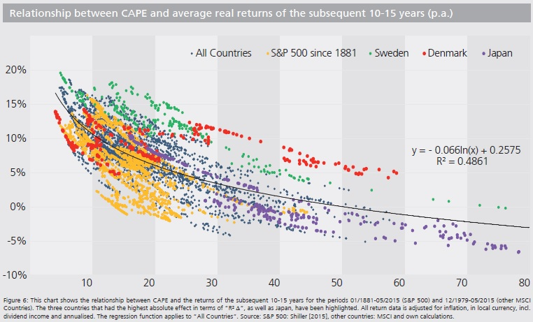International CAPE Ratio Chart