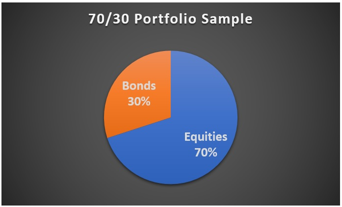 Stock and Bond Portfolio Sample