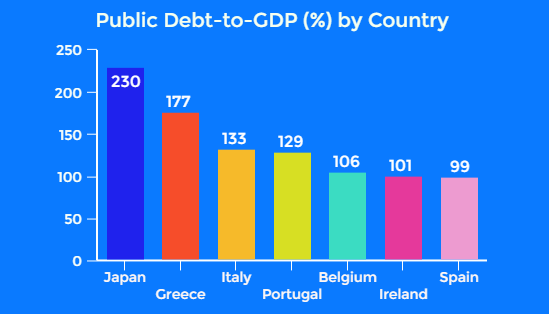 Public Debt By Country