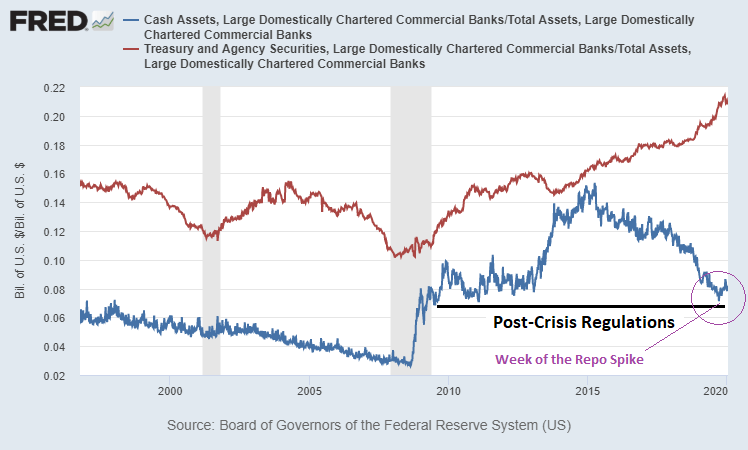 Bank Cash Levels During Repo Spike