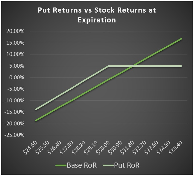 Selling Put Options Rate of Return Chart