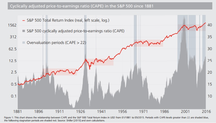 The Shiller PE (CAPE) Ratio: Deep Look at 2019 Market Valuation
