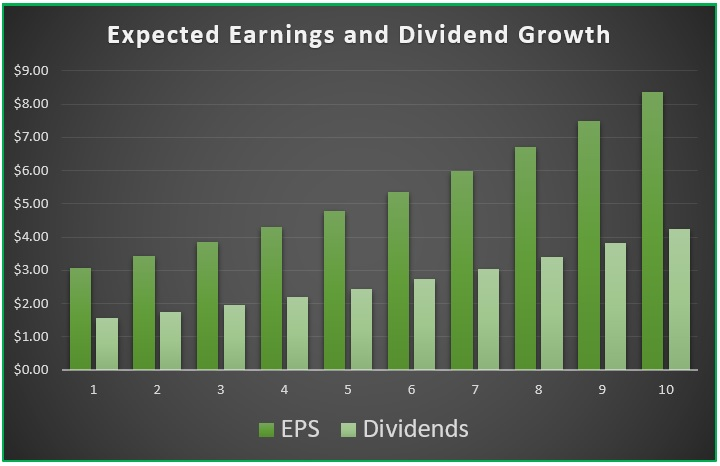 Smart Investment Strategy #2: Dividend Growth Investing