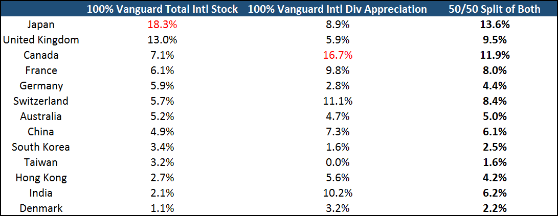 International Stock Diversification Second Example