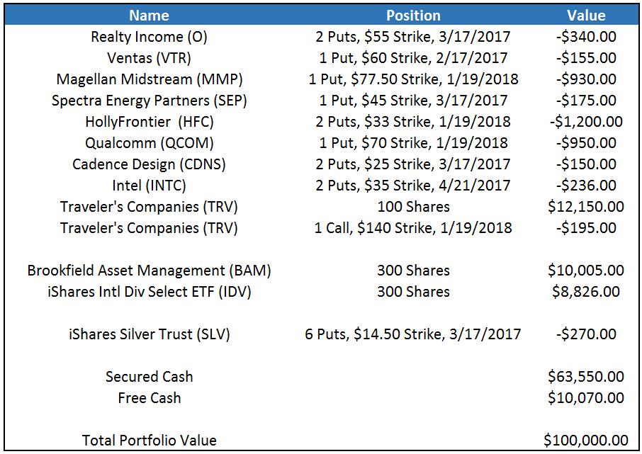 Stock Portfolio December 2016