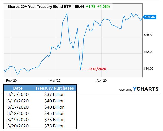 Treasury Yield Cap Example