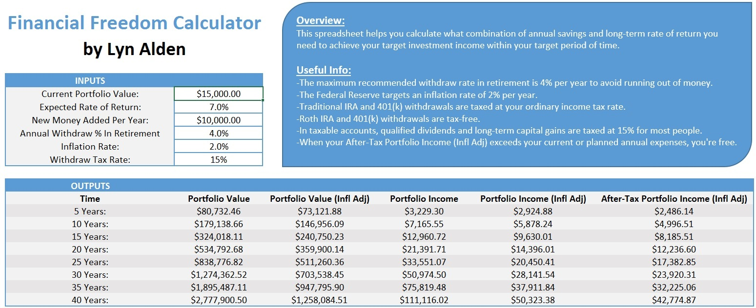 Financial Freedom Calculator Example