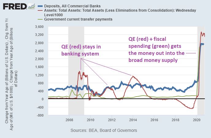 QE and Fiscal Money Printing