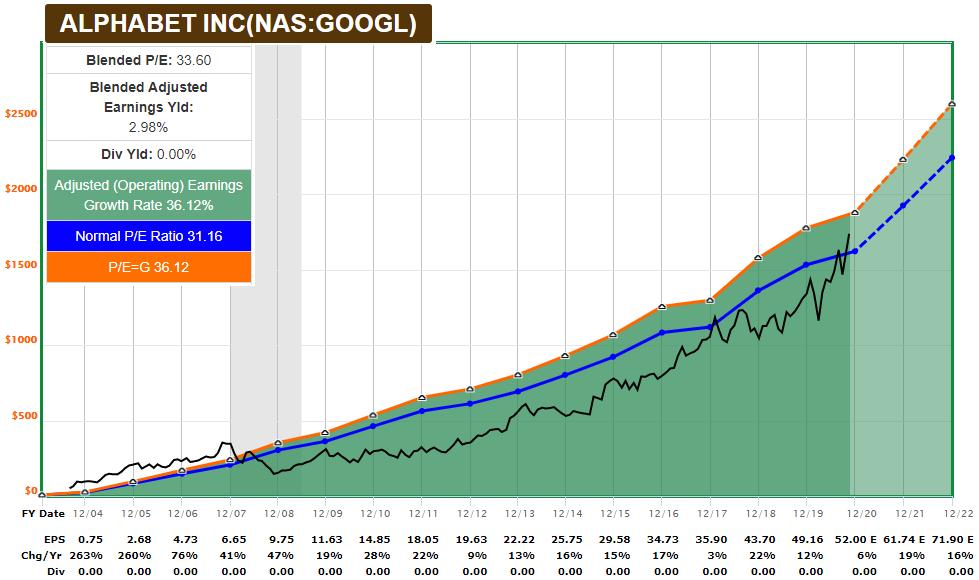 GOOGL FASTGraph Blue Chip Stock