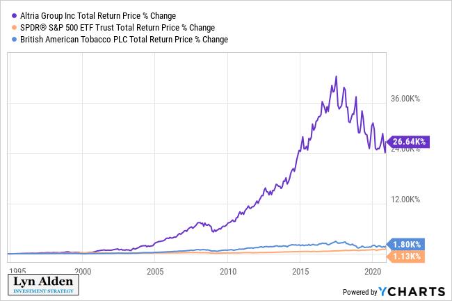 Altria vs S&P 500