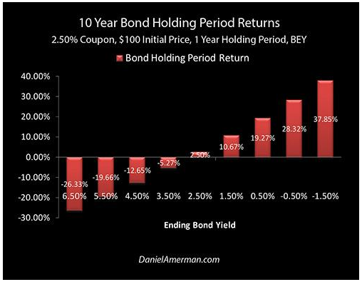Amerman Bond Returns