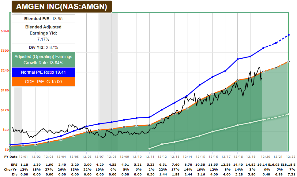 AMGN FASTGraph Dividend Stocks