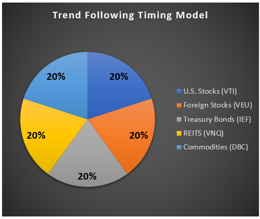 Asset Allocation Timing Model