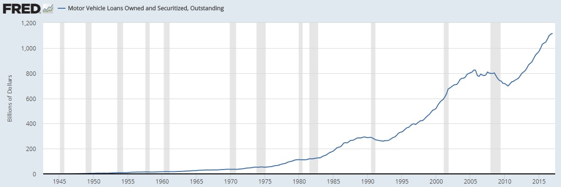 Auto Debt Chart