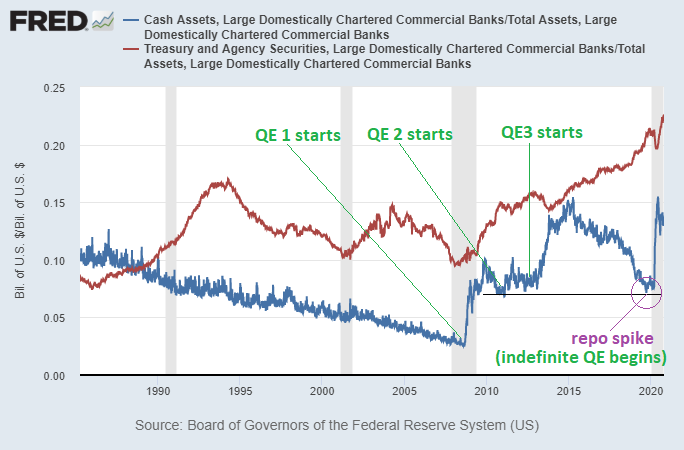 Bank Cash and Treasury Levels