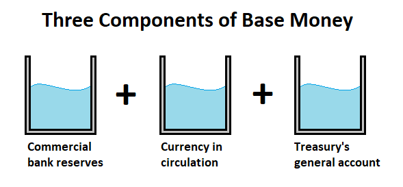 Base Money 3 Bucket Analogy