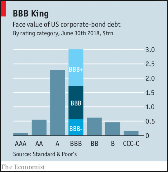 BBB Corporate Bubble