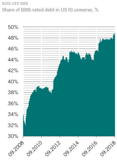 BBB Percent of Investment Grade Bonds