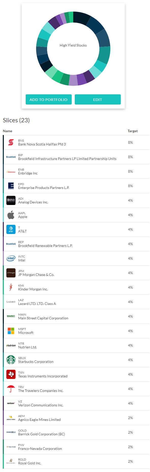 Best High Dividend Stocks List