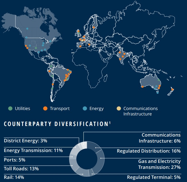Foreign Stocks Infrastructure Map