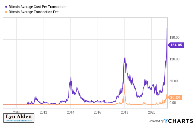 Bitcoin Cost and Fees