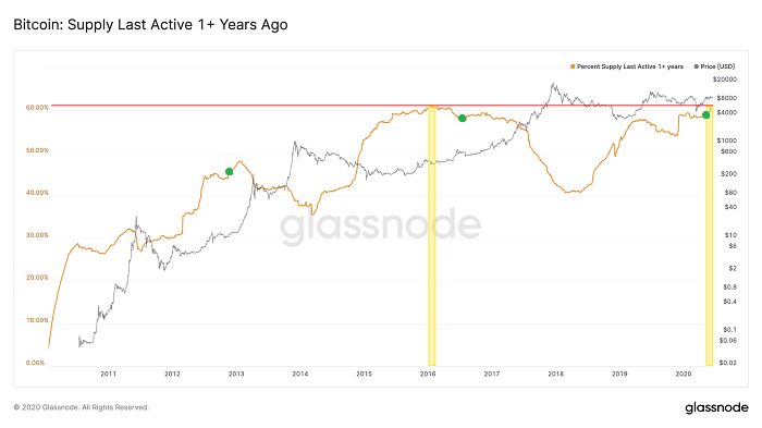 Bitcoin Market Cycle