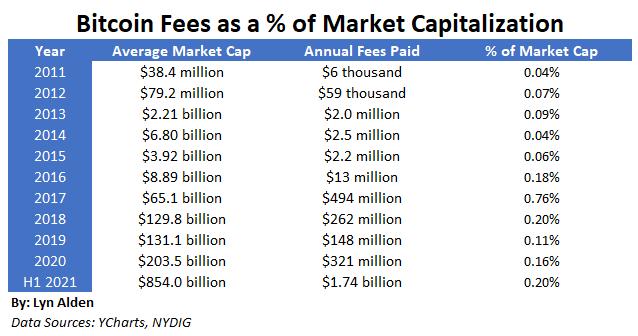 Bitcoin Fees vs Capitalization
