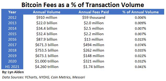 Bitcoin Fees vs Volume