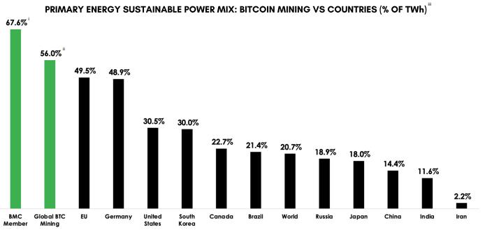 Bitcoin Council Energy Findings