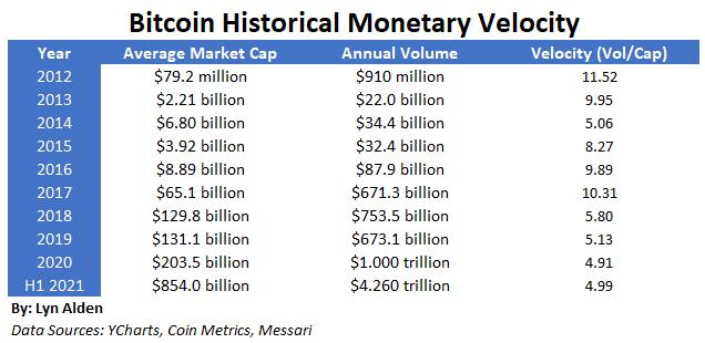 Bitcoin Monetary Velocity