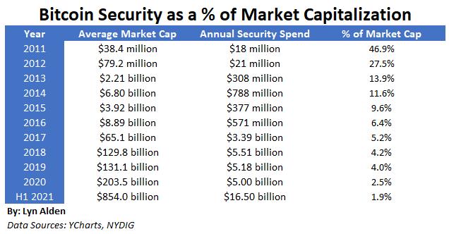 Bitcoin Security vs Capitalization