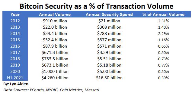 Bitcoin Security vs Volume